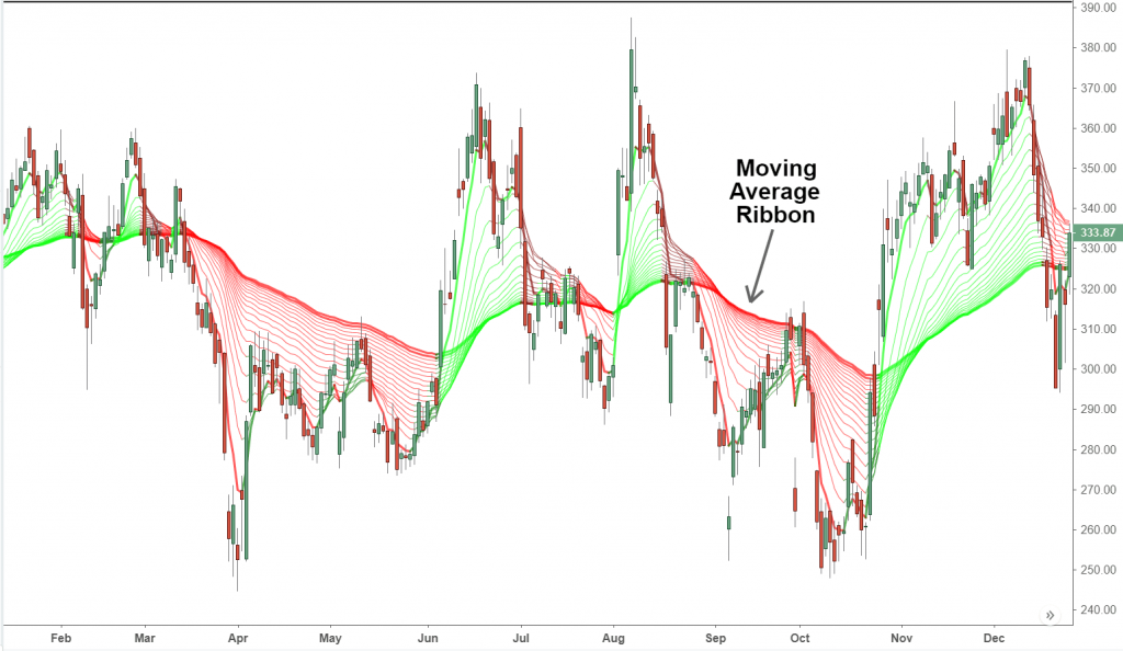 moving average monitoring