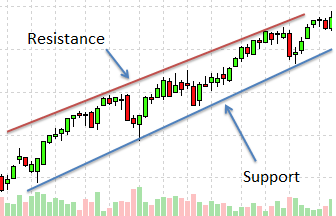support and resistance watching